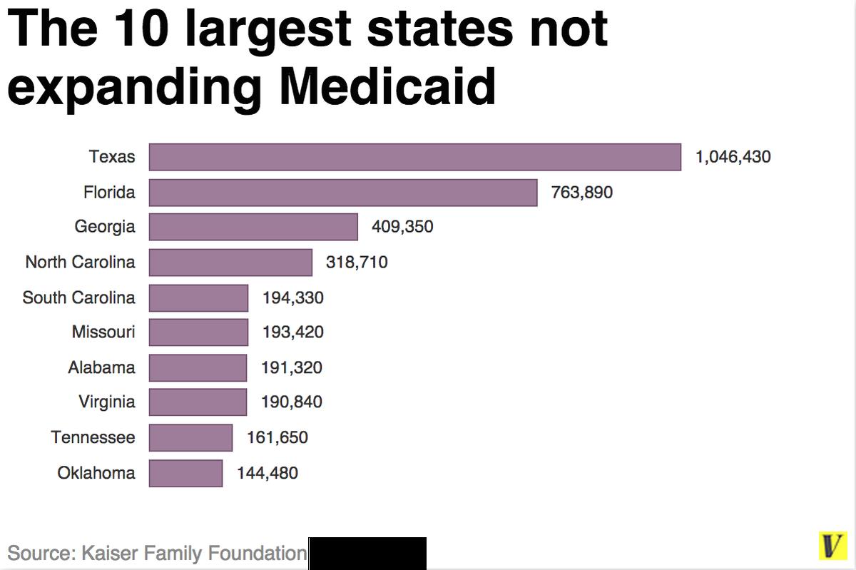 medicaid states