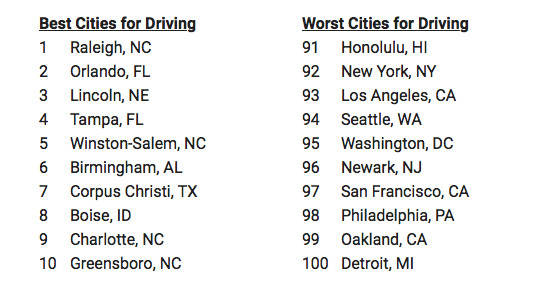 A graphic listing the best and worst cities for driving in the U.S.