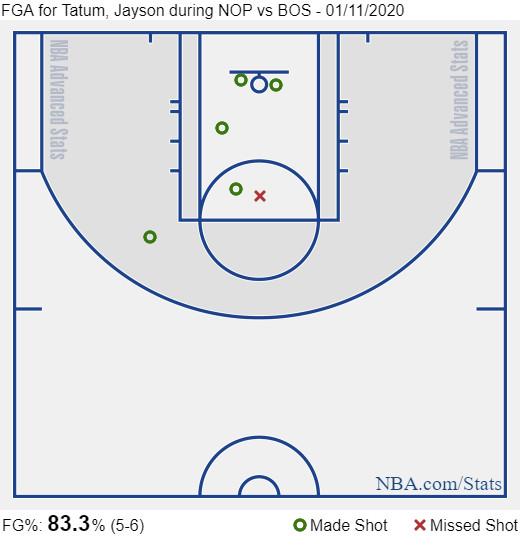 Tatum first quarter shot chart