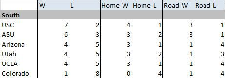 2015 Projected PAC South Standings