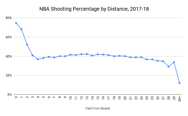 NBA_Shooting_Percentage_by_Distance__2017_18__1_.png