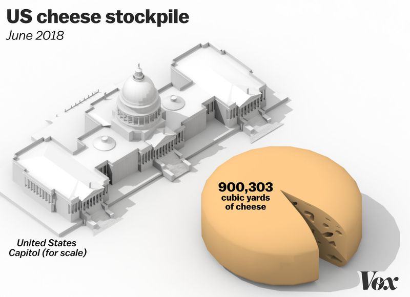 Cheese_Stock__1_ The US has a 2.5 billion-pound surplus of meat. Let's try to visualize that.