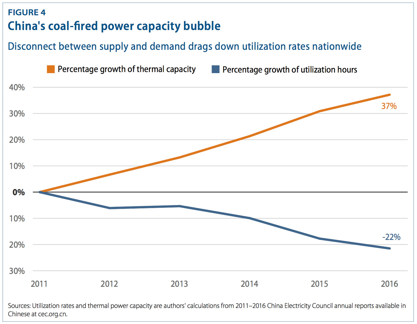 189babeb476b9 By 2020, every Chinese coal plant will be more efficient than every ...