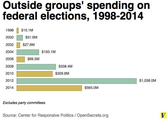 Outside spending chart