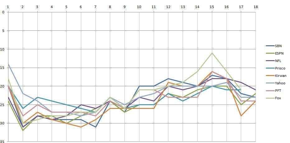 week 18 power rankings chart