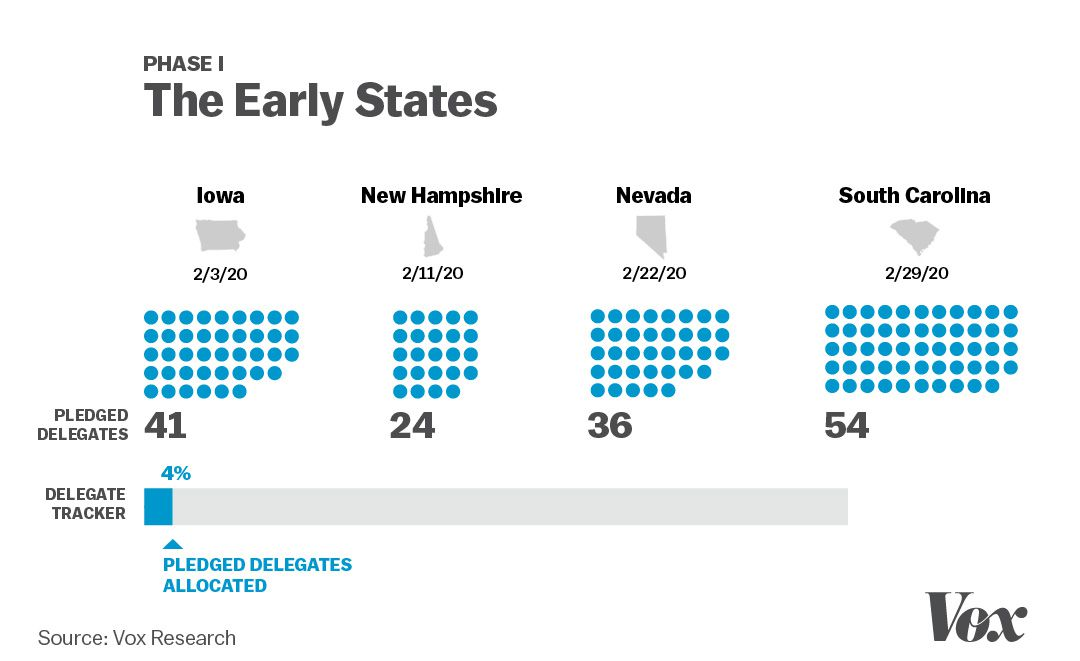 The strange and crucially important order of the Democratic primary states, explained