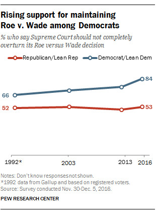84% of Democrats and 53% of Republicans believed that Roe v. Wade should not be completely overturned in December of 2016.