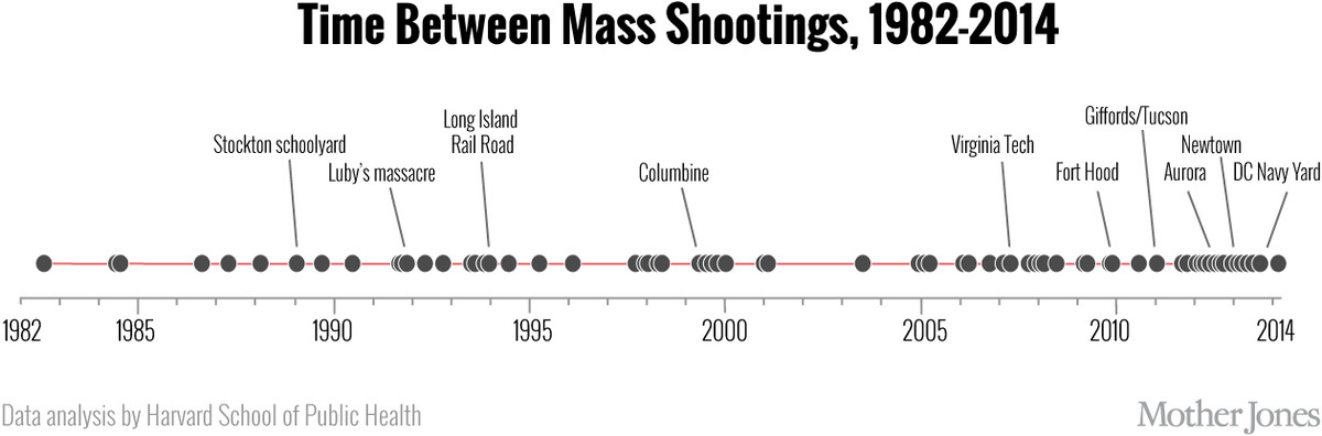 are mass shootings on the rise it depends on which definition you use