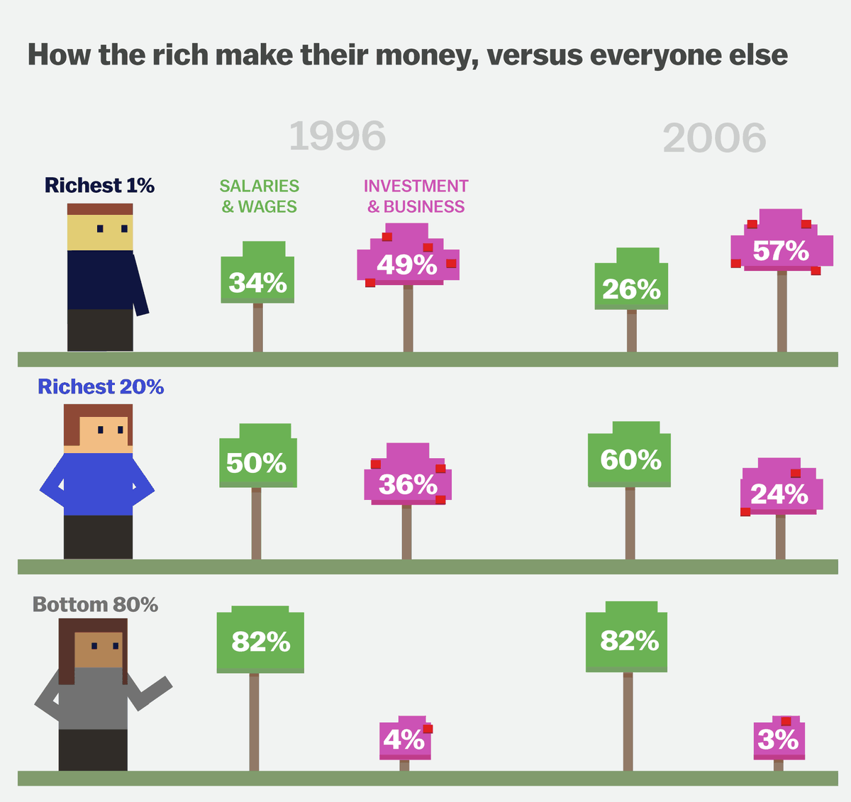 This cartoon explains how the rich got rich and the poor got