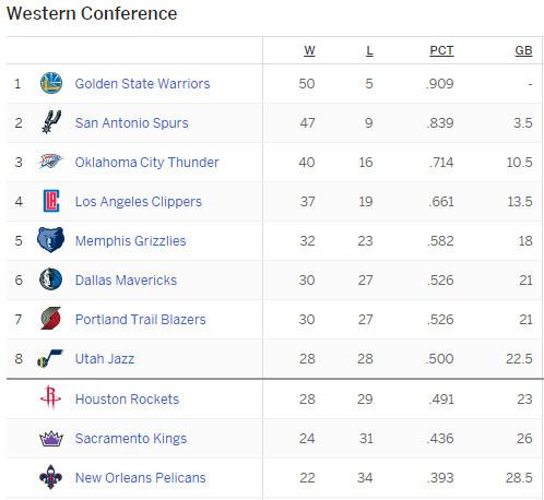 Standings - 2/24/16