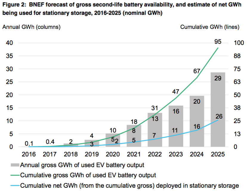 Millions of used electric car batteries will help store