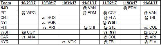 10-29-2017 to 11-4-2017 Metropolitan Division schedule