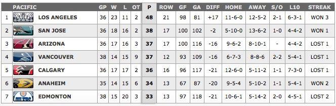Standings 12/31