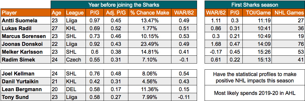 Who are the San Jose Sharks