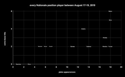 position players - Dorktown: The 2019 Nationals did something in three straight games that's barely ever been done in two