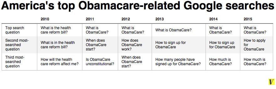 America's top Obamacare-related Google searches