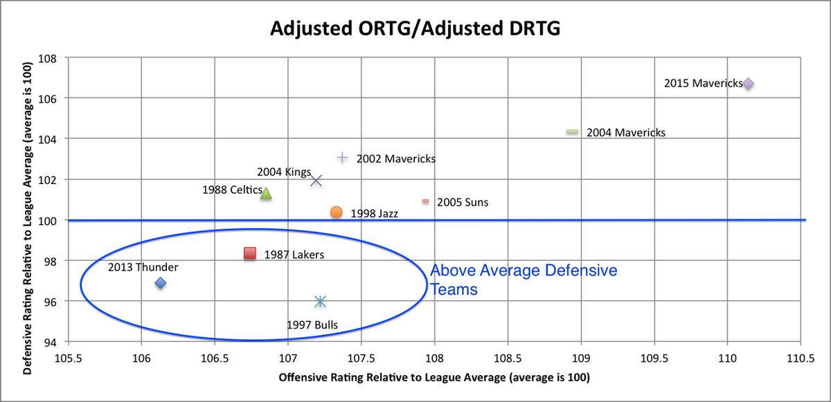 Offensive vs  Defensive Ratings