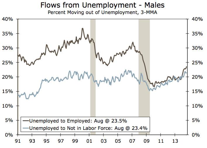men workforce
