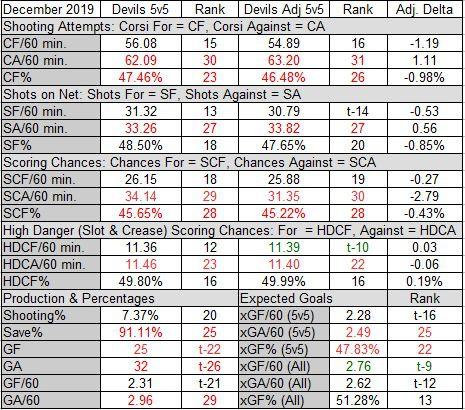 Devils 5v5 and Score & Venue Adjusted 5v5 Stats for December 2019 Plus Expected Goals