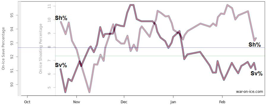 March 3 chart d
