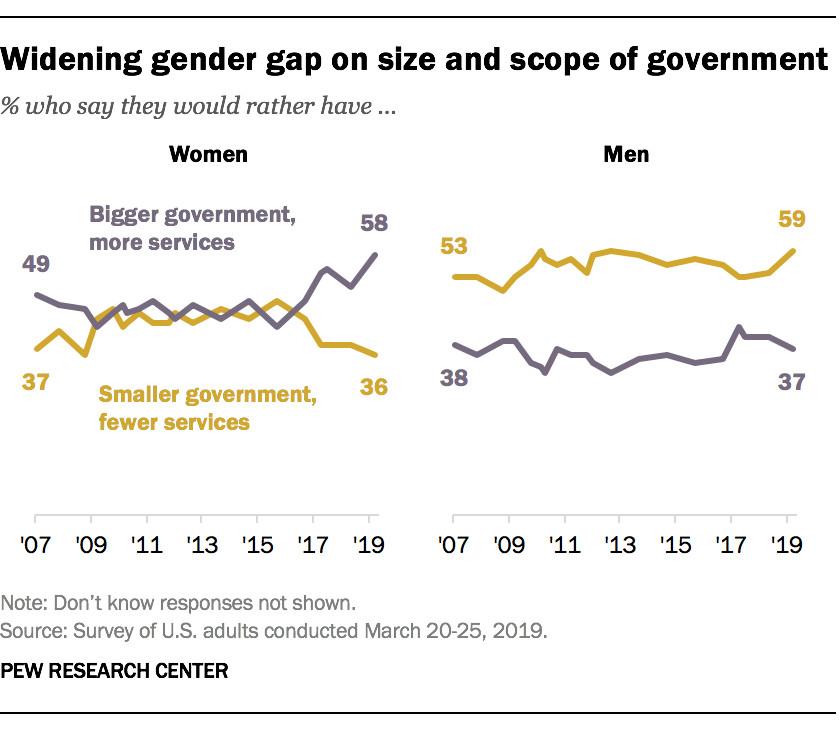 Abortion gender gap: men and women have similar views - Vox