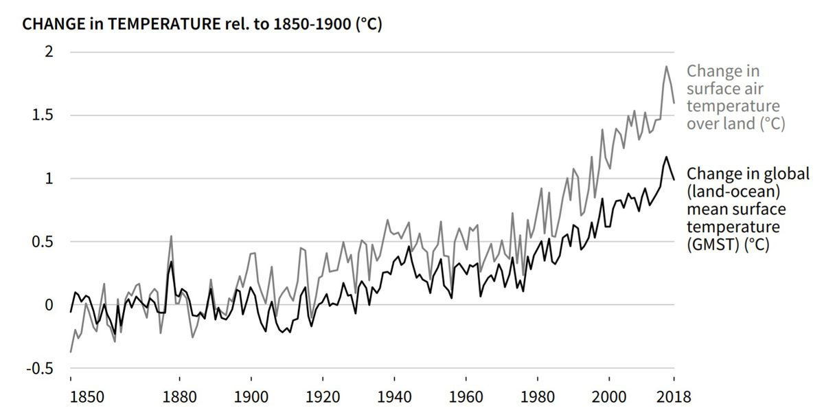 Plot showing temperatures over land are increasing faster than the global average.