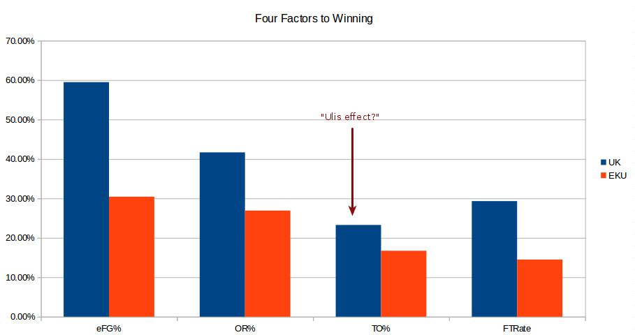 UK-EKU four factors postgame
