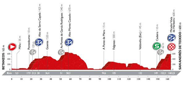 Stage 4 Vuelta profile