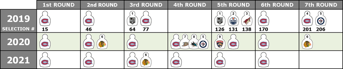 Montreal Canadiens Organizational Depth Chart - Eyes On The Prize