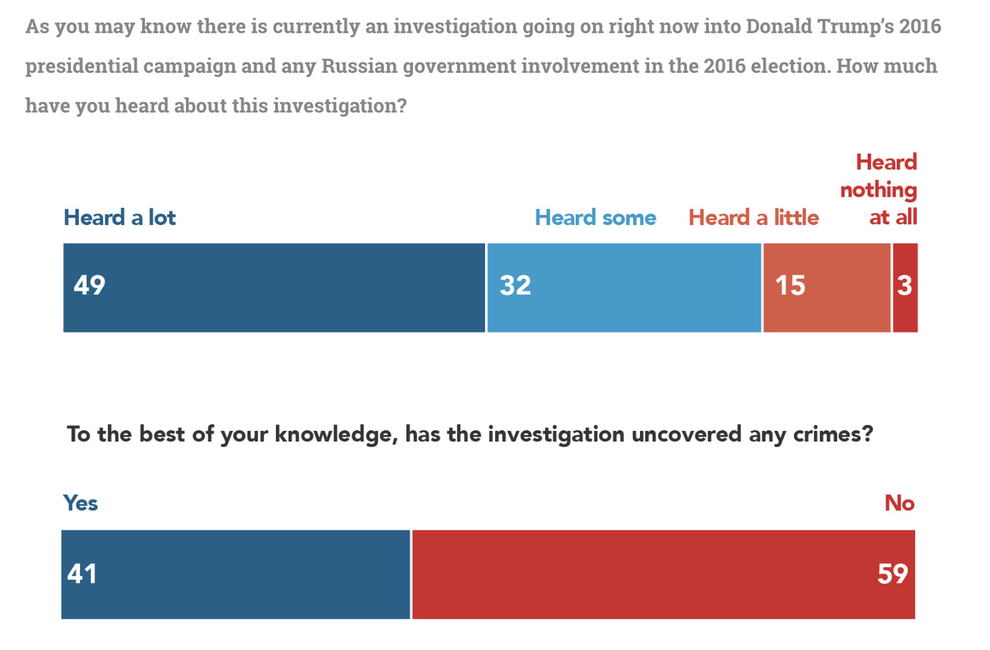 Mueller investigation polling: most don't know crimes have been