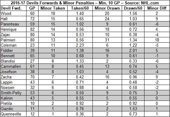 2016-17 Devils Forwards by Minor Penalties Taken