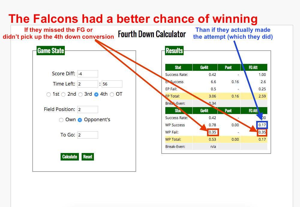 Falcons coach Dan Quinn's decision to kick a FG was so dumb, making