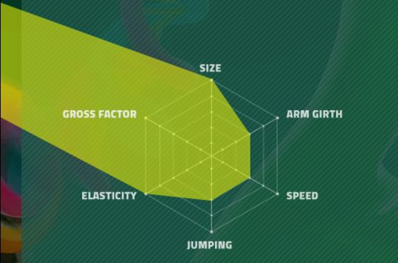 helix gross factor chart