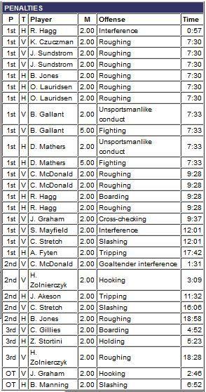 Game penalties 12/6