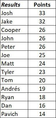 PSA 2020 prediction results