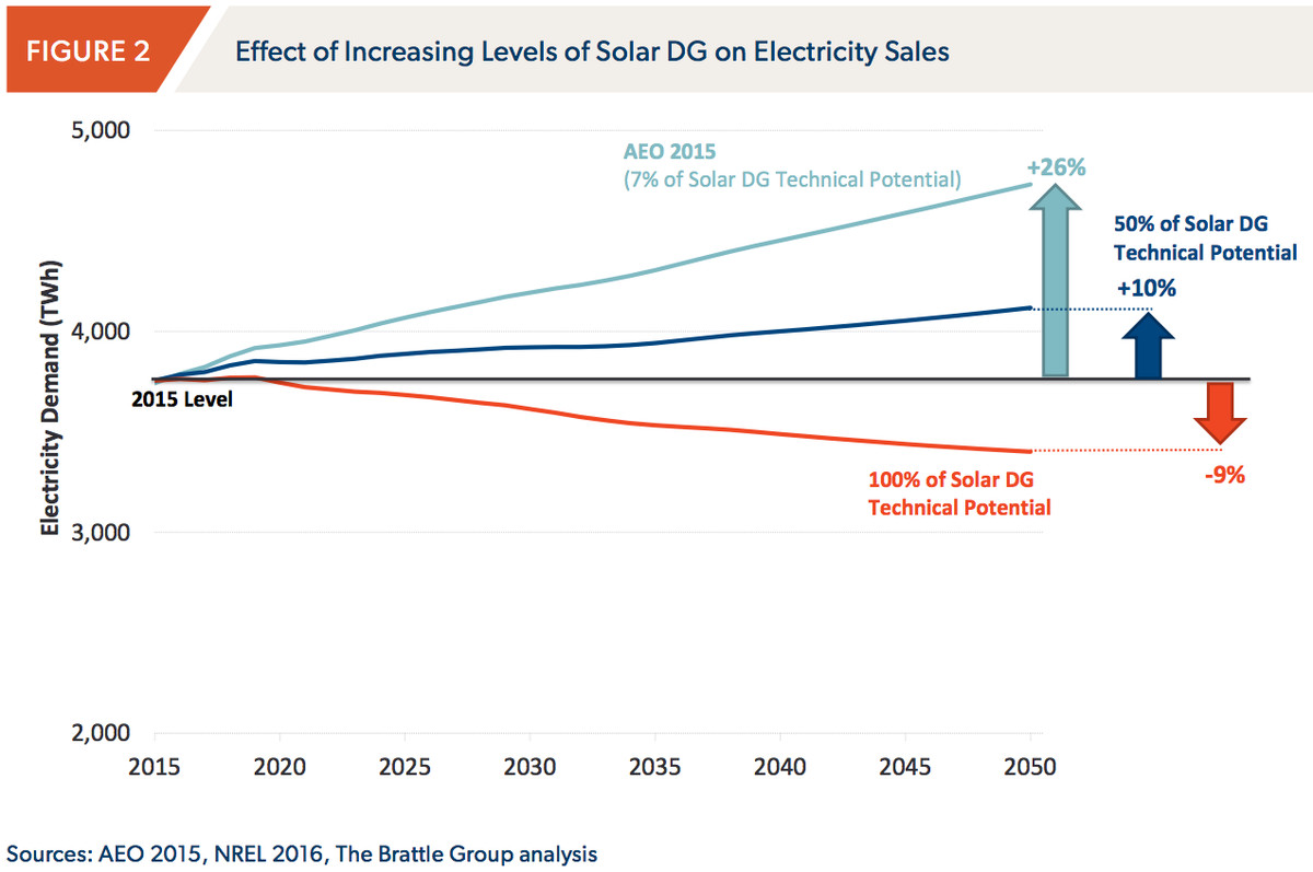 brattle on electricity demand
