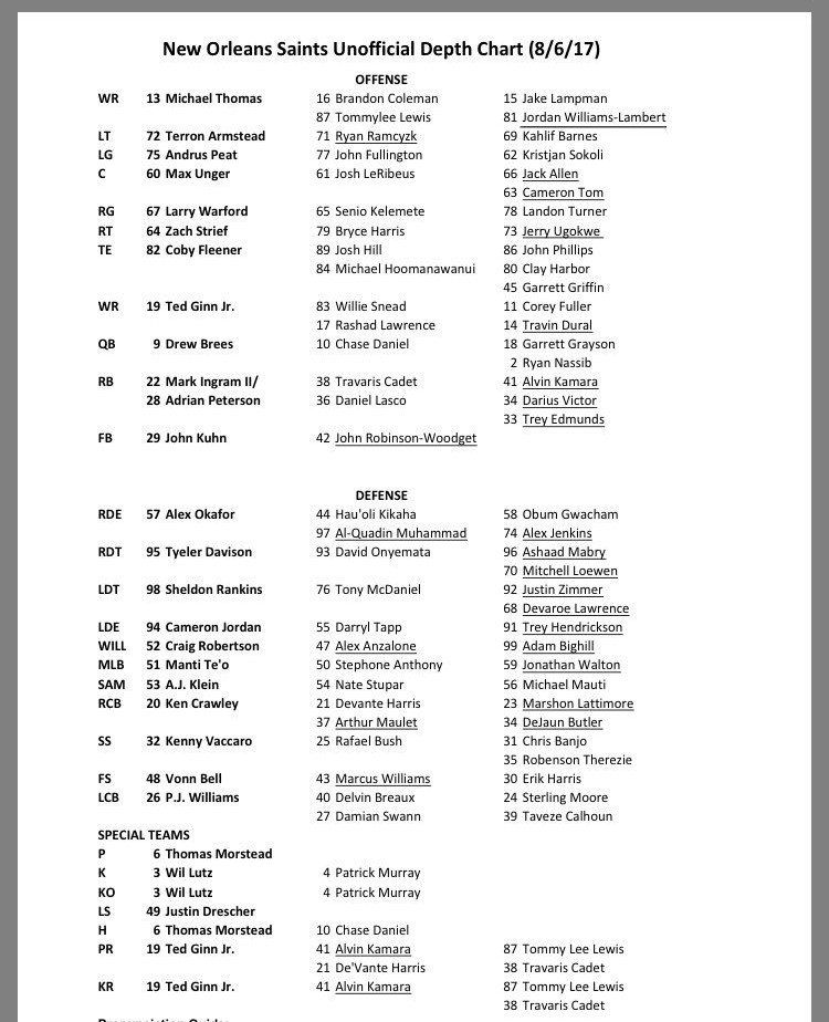 Unofficial Depth Chart Seems Futile But It S Out There For Discussion The New Orleans Saints Released Theirs Other Day Which Surely Brings All