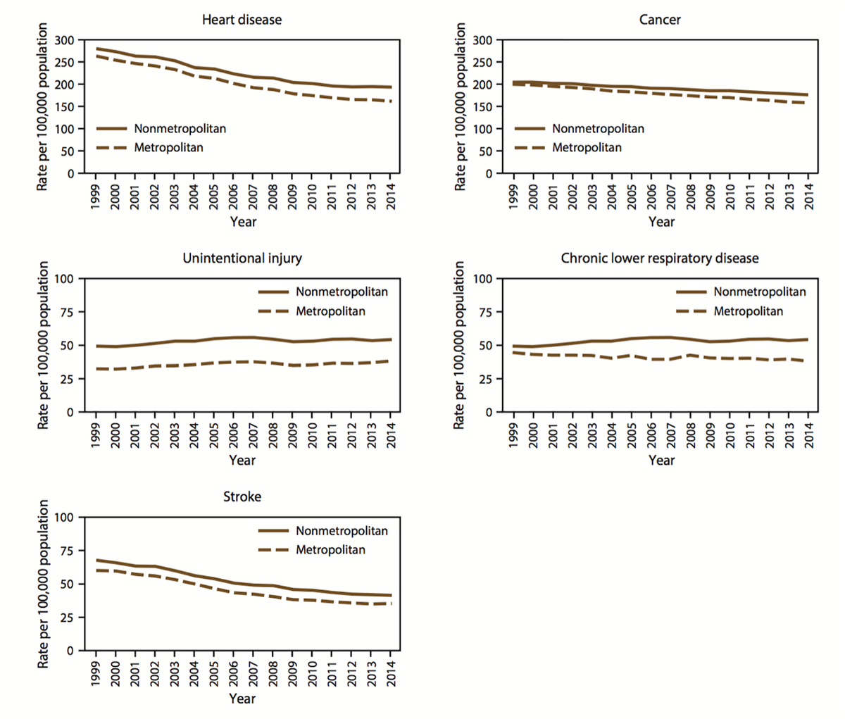 Charts showing that for the top 5 causes of death in the US, rural areas are harder hit.