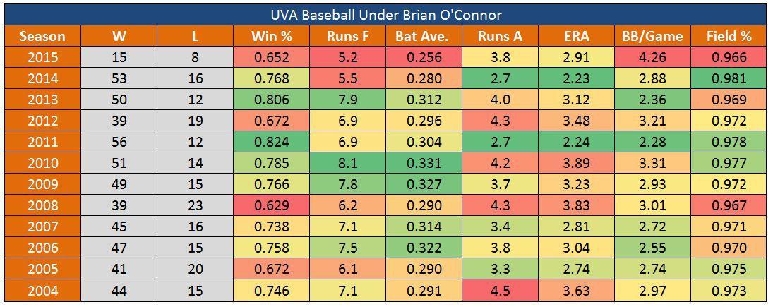 UVA Baseball O'Connor Era