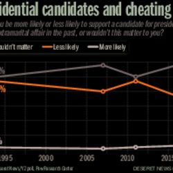 Presidential candidates and cheating