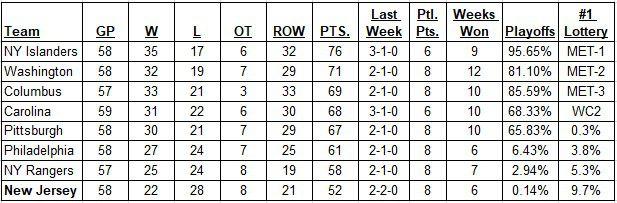Metropolitan Division Standings as of February 17, 2019