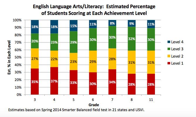 Smarter Balanced language arts results