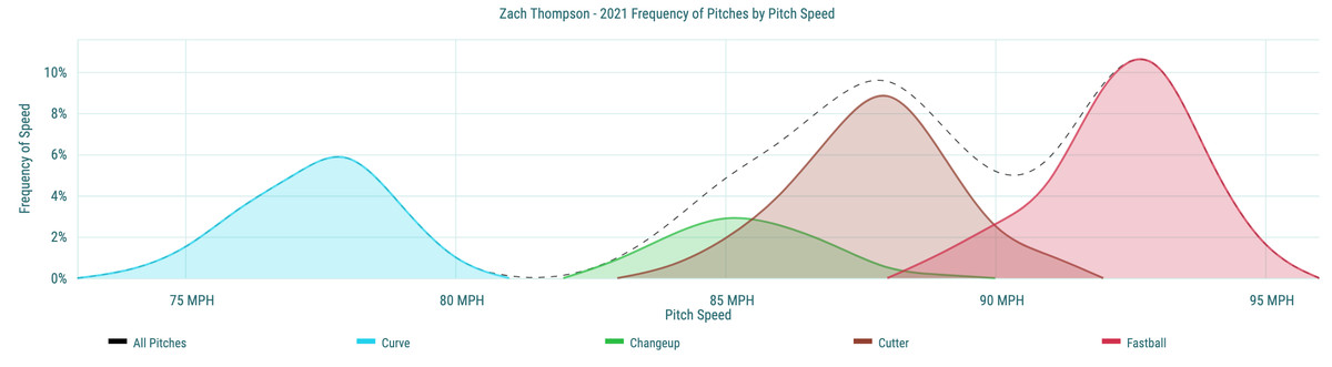 Zach Thompson - 2021 Frequency of Pitches by Pitch Speed