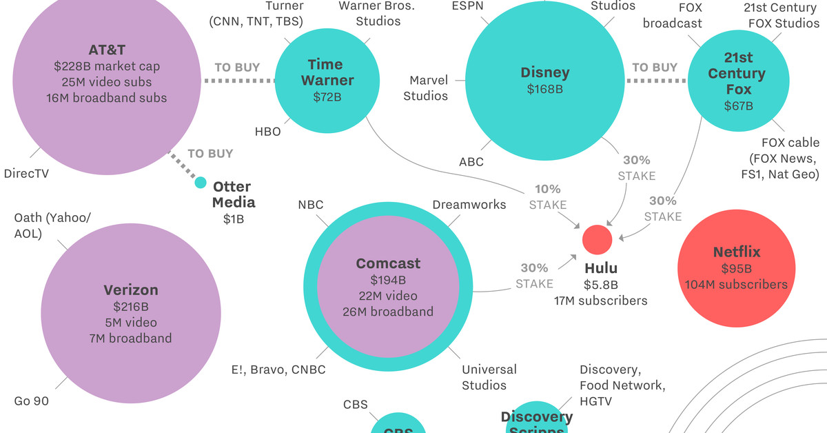 Here   s the chart that explains why CBS and Via want to