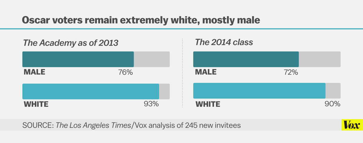 oscar voters diversity