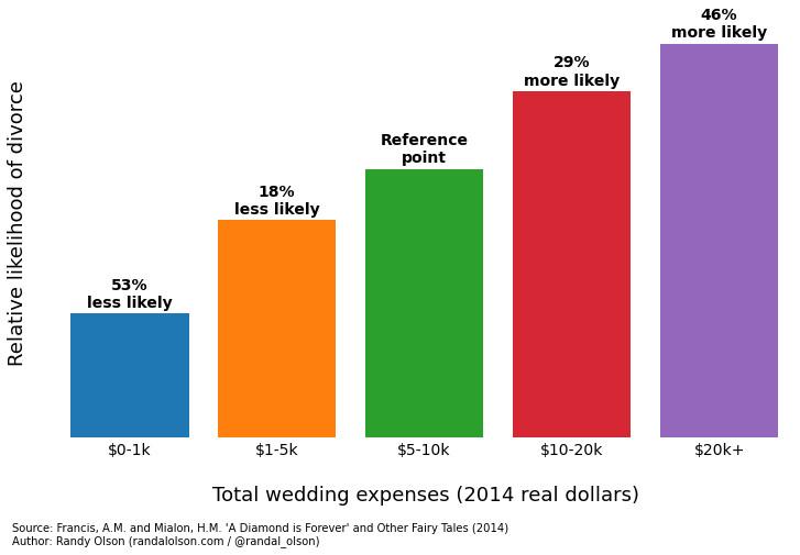 Wedding cost divorce
