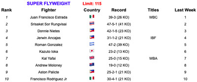 115 52119 - BLH Rankings (May 21, 2019): Inoue, Taylor, Wilder strengthen claims