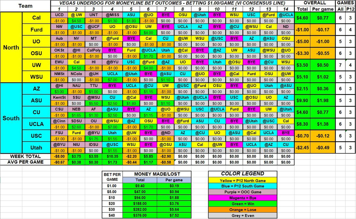 """A table showing earnings or losses per game, betting the underdog per Vegas on the """"money line"""" bet. This would make $0.19 per dollar bet."""