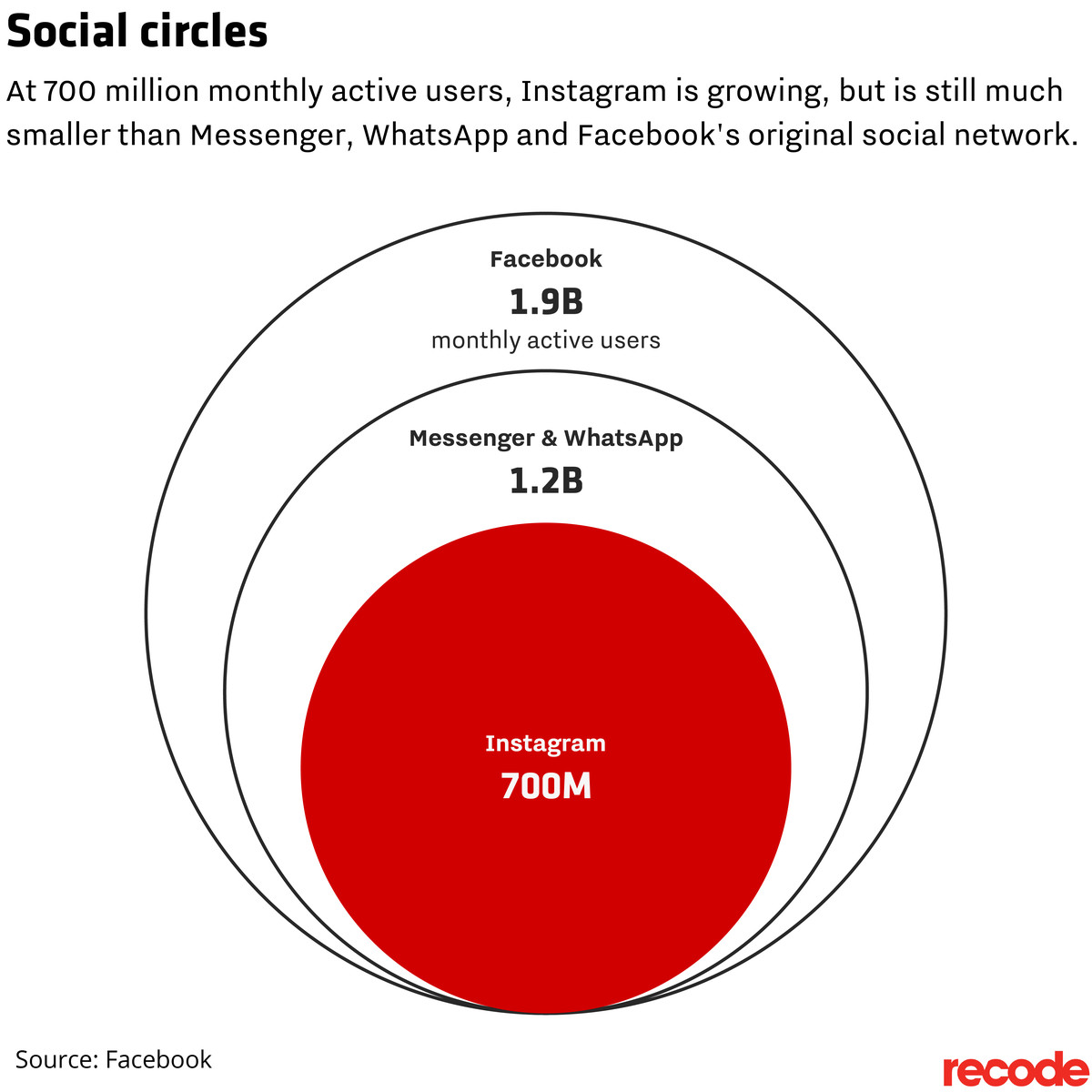 This image shows that Instagram is growing faster than ever and now has 700 million users