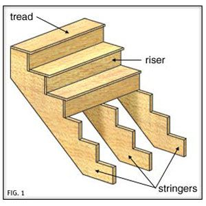 The anatomy of a staircase illustration.